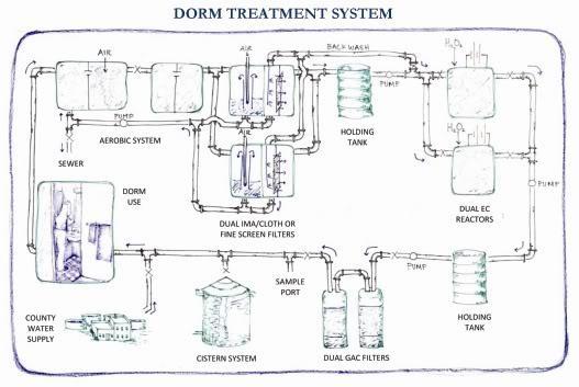 pwgc-university-miami-wastewater-treatment-dorm