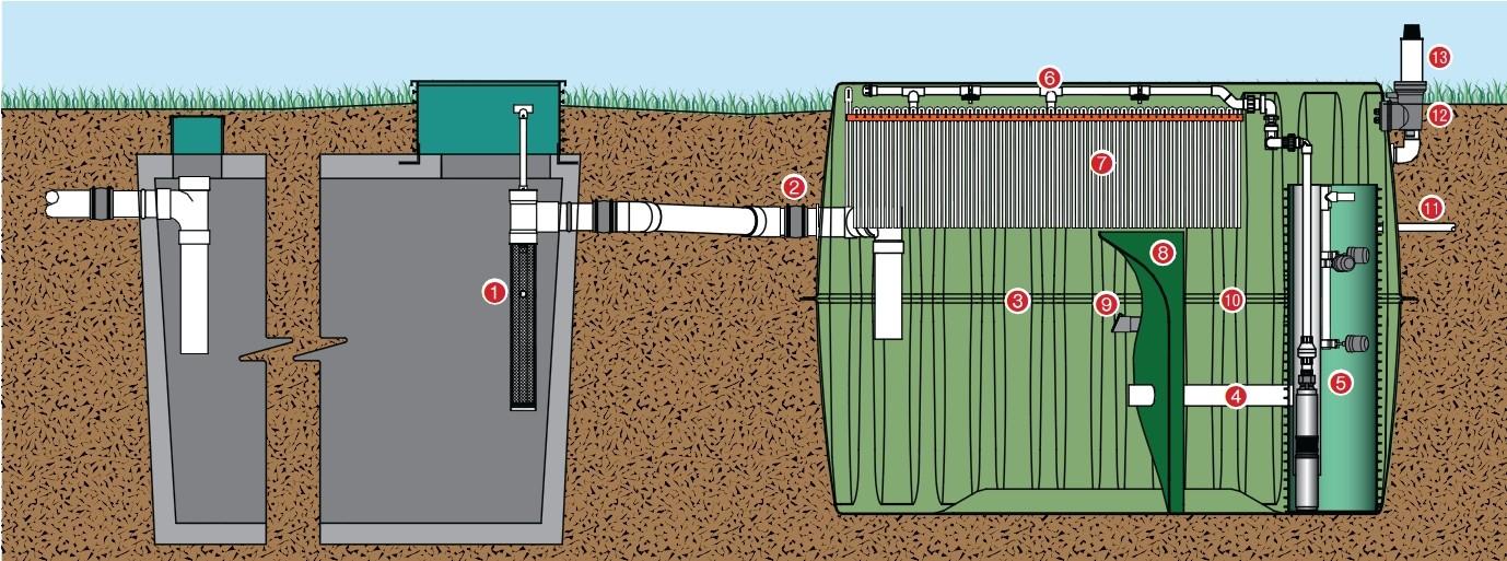 Low nitrogen septic system